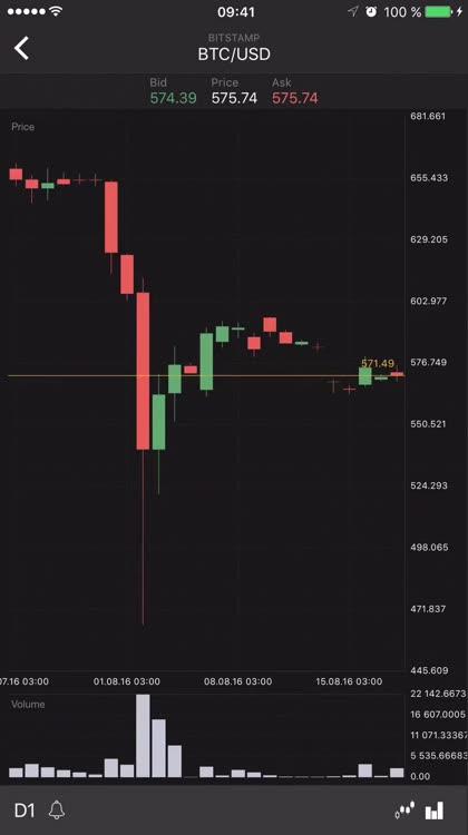 tabtrader mercado bitcoin)