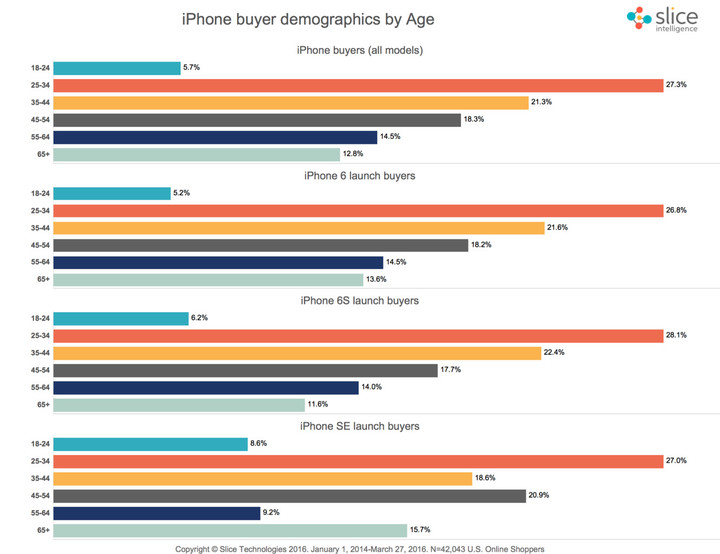 The older audience seems more attracted to the iPhone SE than other models