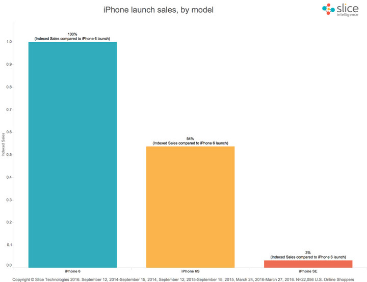 Sales of the iPhone SE are markedly smaller than those for the iPhone 6 and iPhone 6s, but that isn't surprising