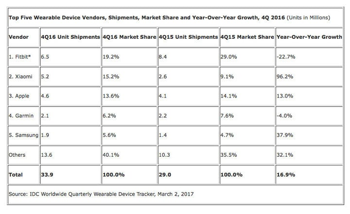 A look at the overall wearable market during the fourth quarter of 2016.