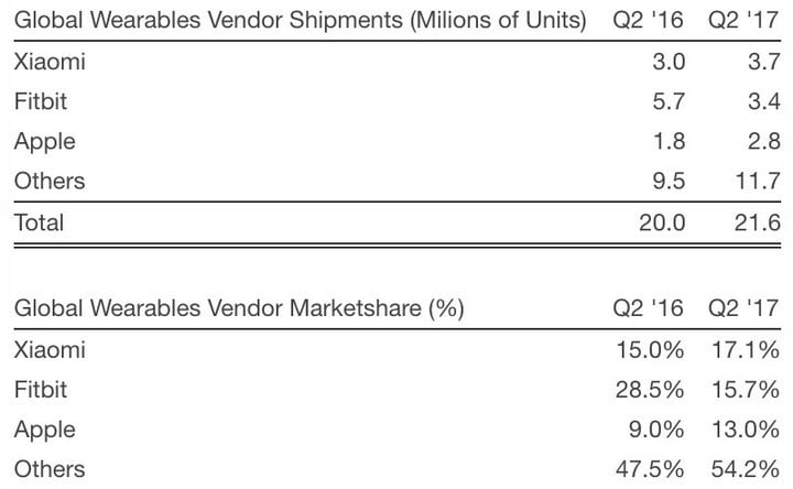 Xiaomi overtakes Fitbit and Apple to lead the global wearable market
