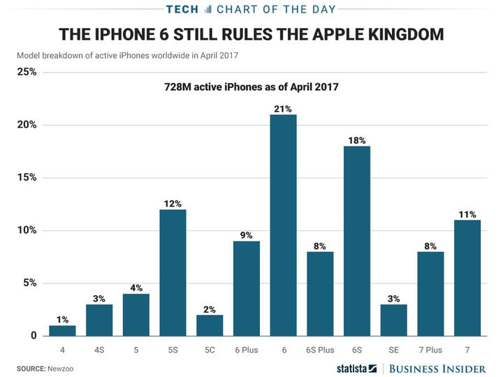 The iPhone 6 dominates the Apple handset landscape, so there are plenty of folks potentially ready to upgrade to the iPhone 8 or 8 Plus
