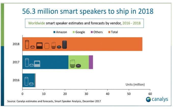 Smart speaker shipments are expected to grow substantially in 2018.