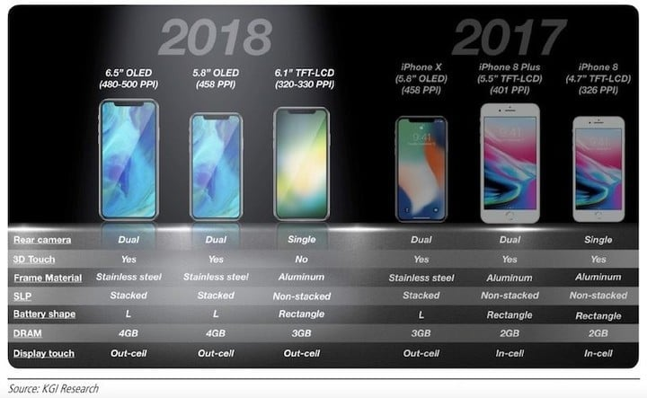 1-Inch LCD iPhone to Launch, Not iPhone/iPhone Plus Combination