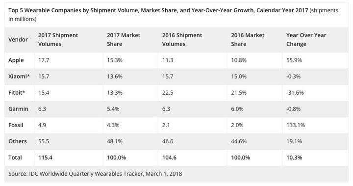 Wearables Grow 10% Globally, Apple Overtakes Fitbit In 2017