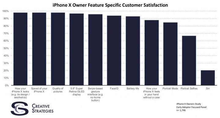 A closer look at the satisfaction rates from the iPhone X study.